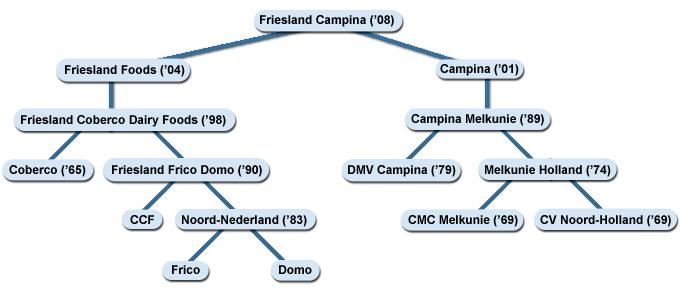 Bundeling bedrijven in Friesland Campina (80 procent van de Nederlandse Melk)